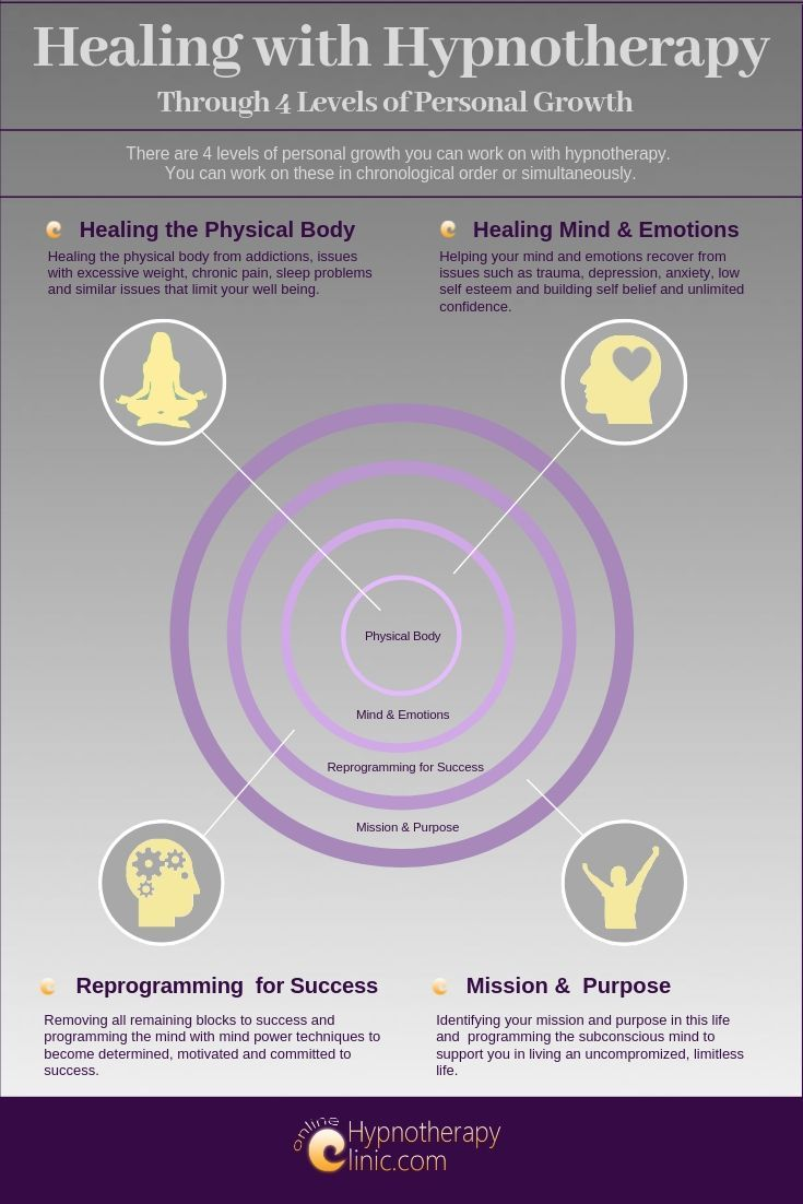Healing with Hypnotherapy for Mind and Body