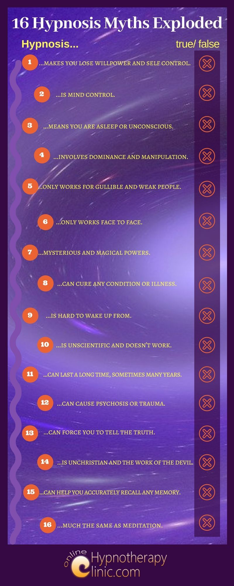 Hypnosis Myths